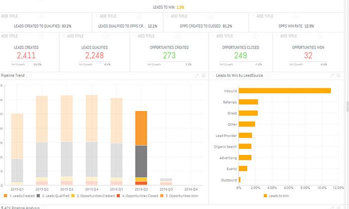 Sisense- visualización SEO- Takealeap- trafico web